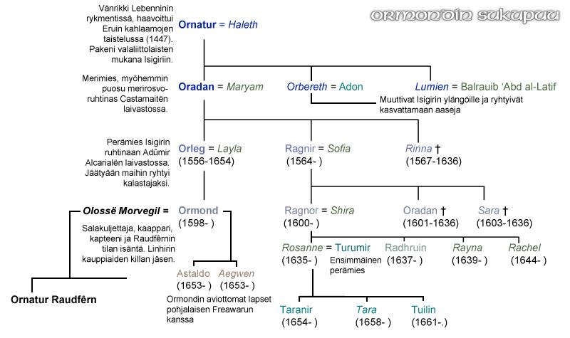 (image: http://www.lindefirion.net/charts/Ormondin_sukupuu.png)